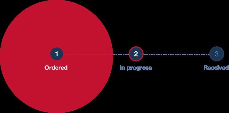 Delta - Order progress steps