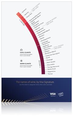 Visa Napa Valley Wineries - The names of wine